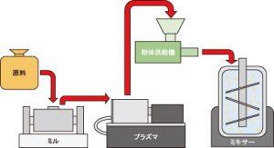 ハードコート材料製造の流れ